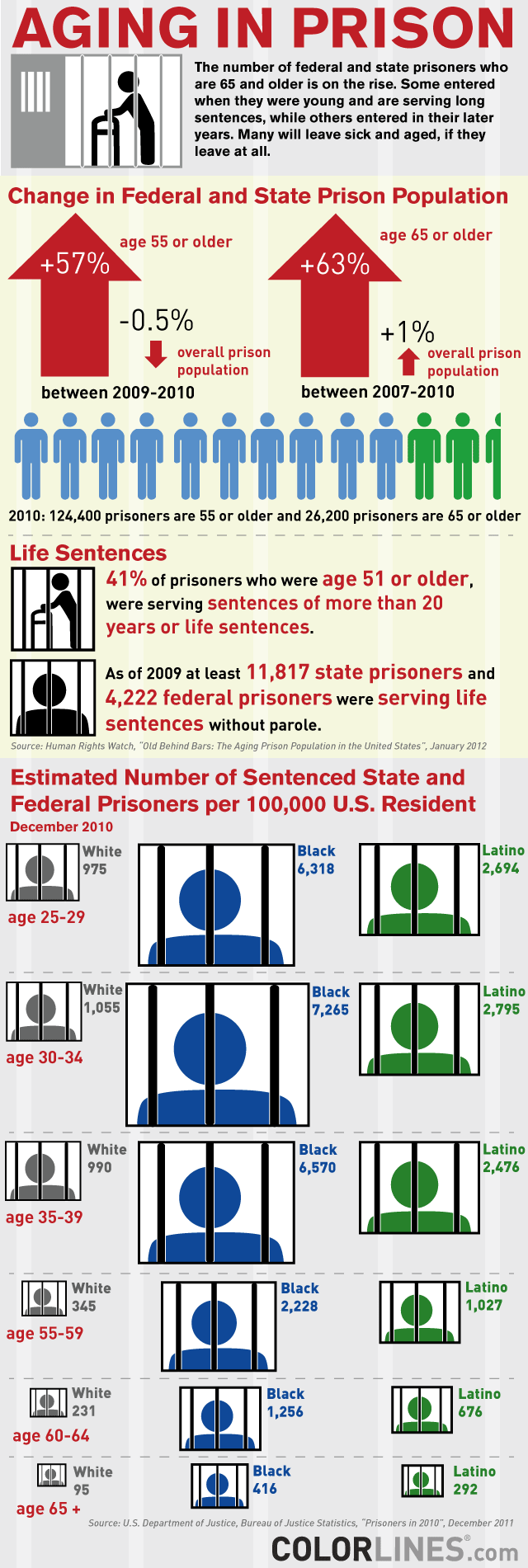 incarcerating the elderly Incarceration of elderly inmates: research and data points life without parole ( lwop) population: • a recent sentencing project report found that one in nine.
