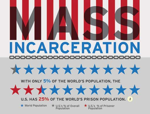 massincarceration-infographic