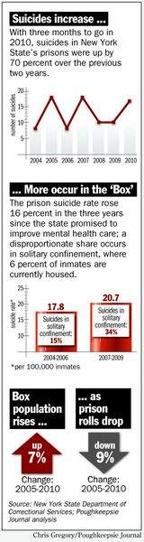 Suicide and solitary in NY prisons