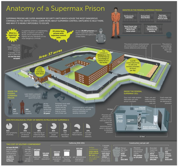 supermax-infographic