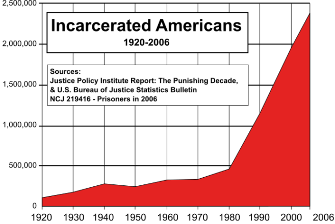 Number of prisoners: 1920 to 2006. The US population grew 2.8 times during this period, while the number of prisoners increased more than 20 times.